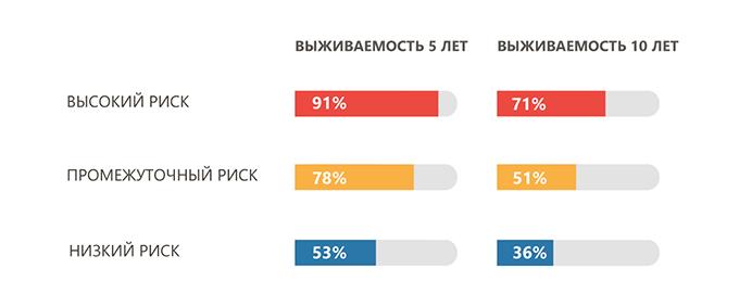 Nekhodzhkinskaya limfoma prognosticheskiy indeks