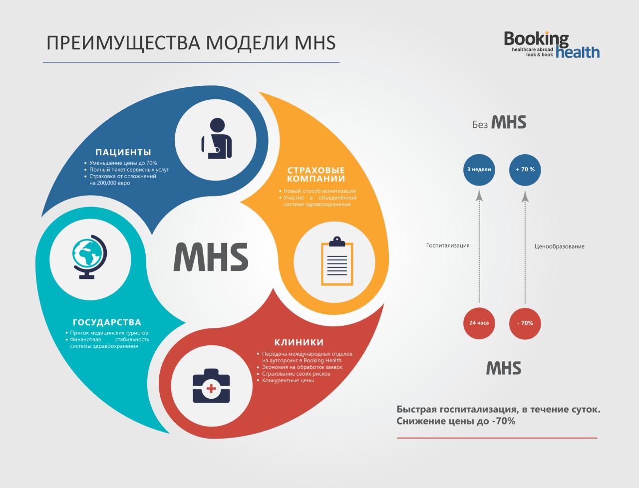 model MHS