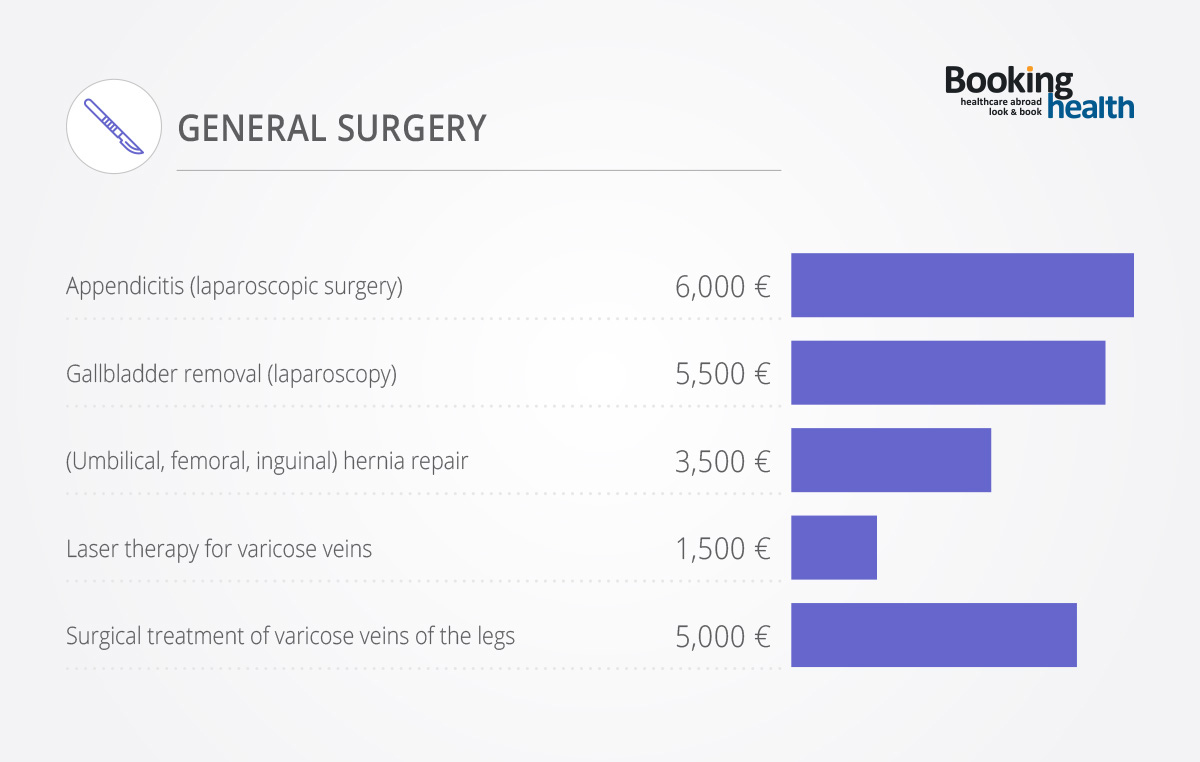 Costs of General Surgery in Germany
