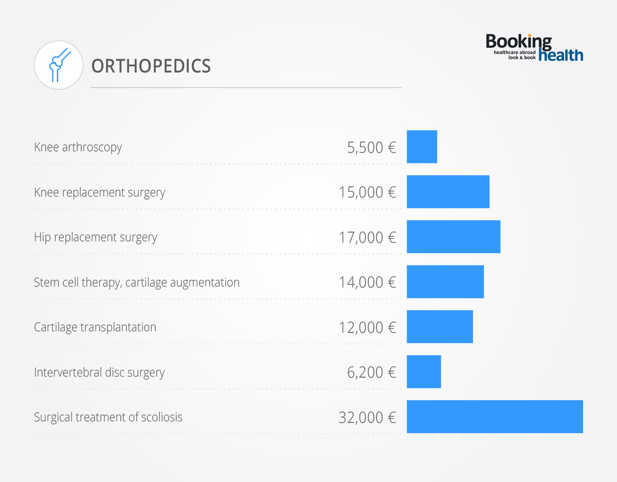 Costs of Orthopedics in Germany