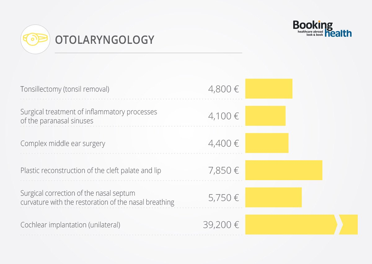 Costs of Otolaryngology in Germany