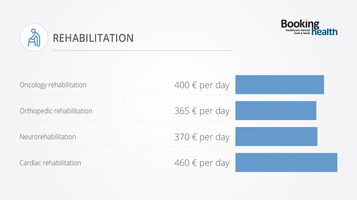 Costs of Rehabilitation in Germany